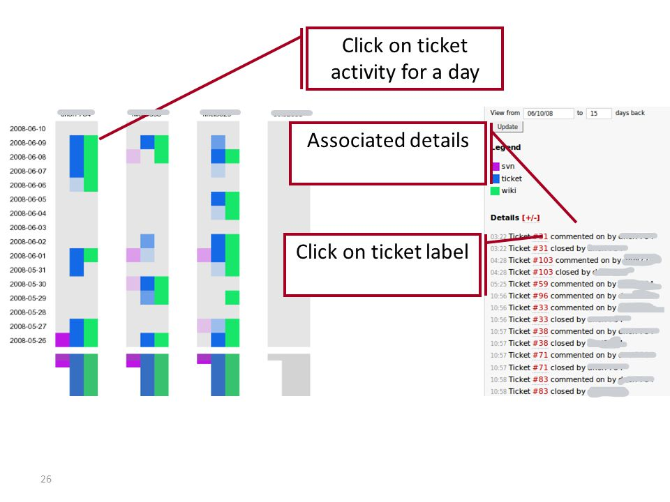 26 Click on ticket activity for a day Associated details Click on ticket label