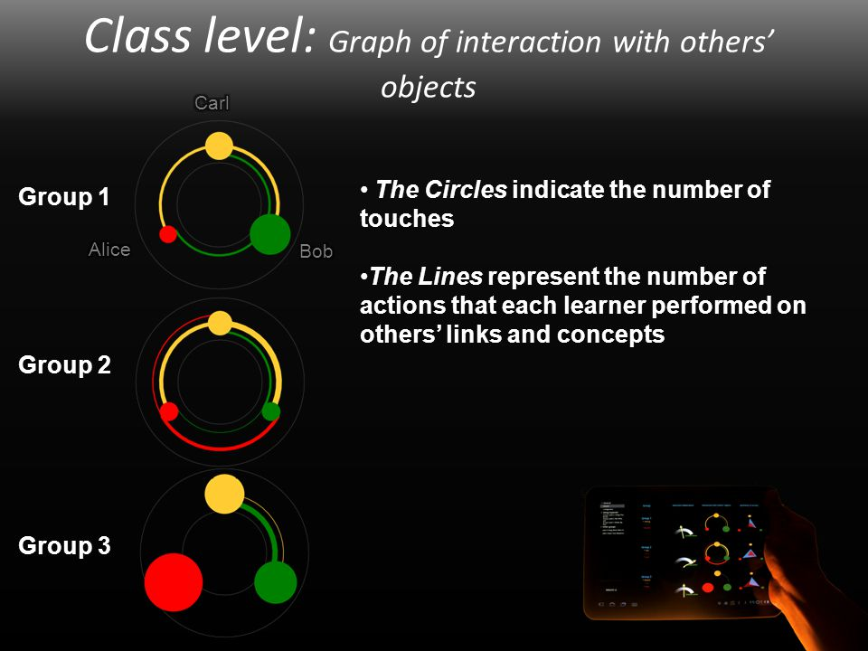 chai: : Computer human adapted interaction research group Class level: Graph of interaction with others' objects Group 1 Group 2 Group 3 The Circles indicate the number of touches The Lines represent the number of actions that each learner performed on others' links and concepts