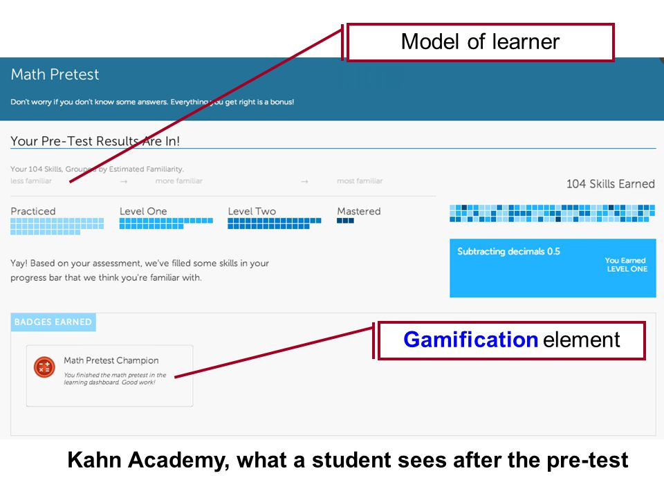 Kahn Academy, what a student sees after the pre-test Model of learner Gamification element