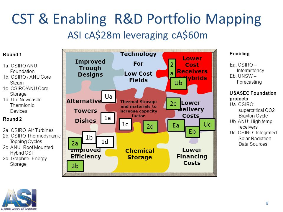 8 CST & Enabling R&D Portfolio Mapping Lower Cost Receivers / Hybrids Technology For Low Cost Fields Improved Trough Designs Lower Delivery Costs Alternatives Towers Dishes Improved Efficiency Lower Financing Costs Chemical Storage Thermal Storage and materials to increase capacity factor Round 1 1a.