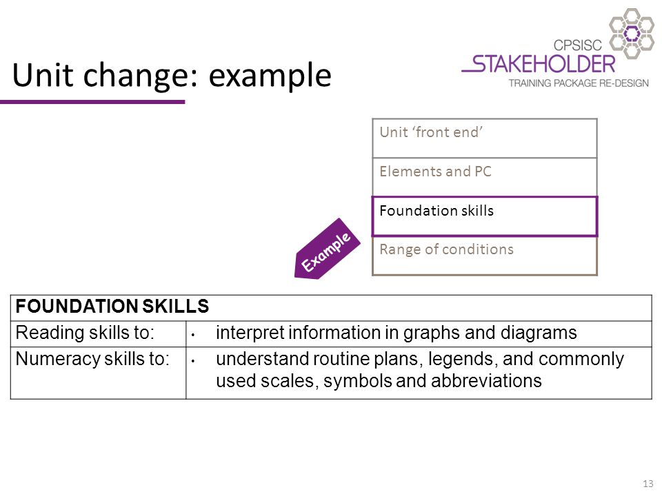 13 Unit change: example FOUNDATION SKILLS Reading skills to:interpret information in graphs and diagrams Numeracy skills to:understand routine plans, legends, and commonly used scales, symbols and abbreviations Unit 'front end' Elements and PC Foundation skills Range of conditions Example
