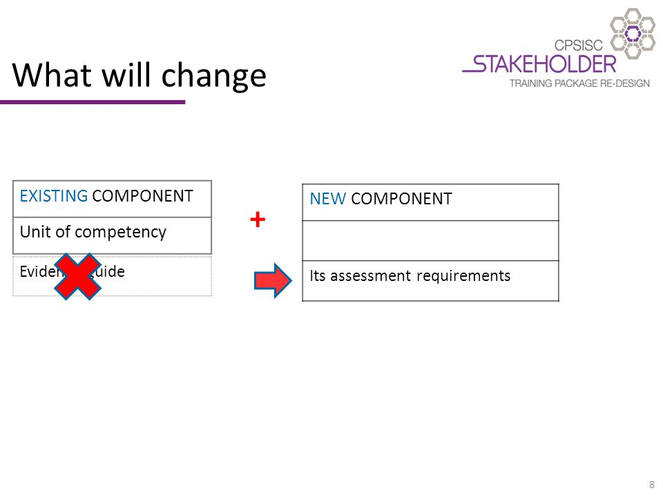 8 What will change EXISTING COMPONENT Unit of competency NEW COMPONENT Its assessment requirements Evidence guide +