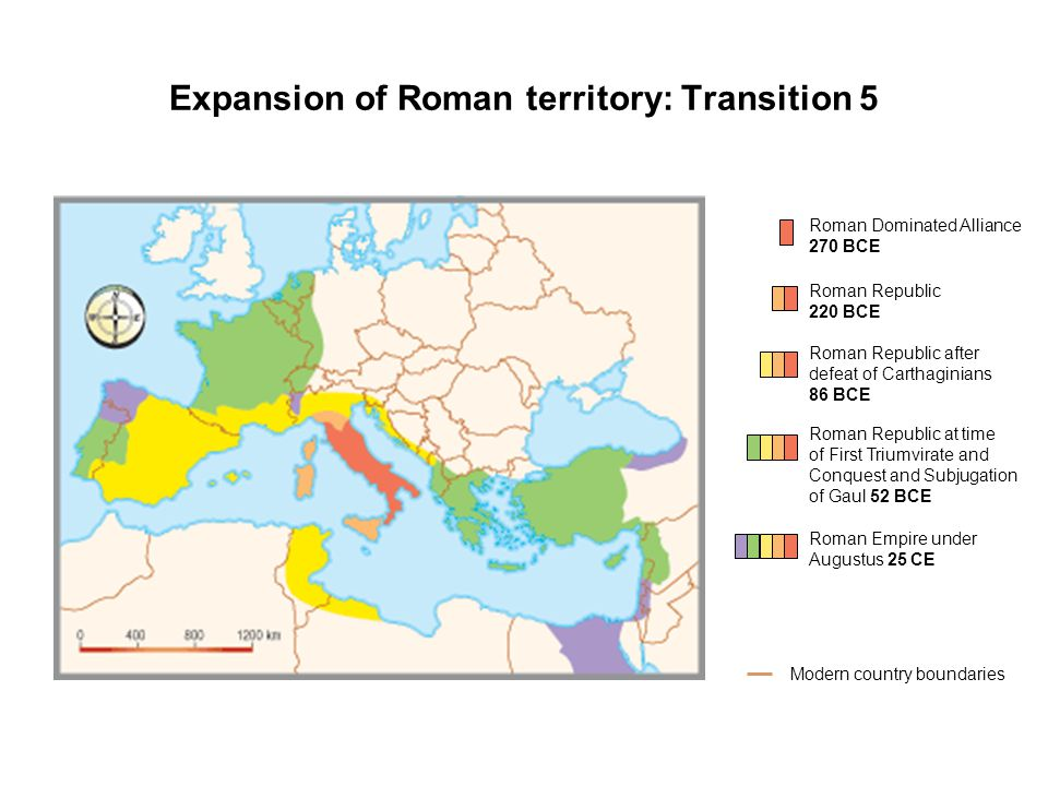 Expansion of Roman territory: Transition 5 Roman Dominated Alliance 270 BCE Modern country boundaries Roman Republic 220 BCE Roman Republic after defeat of Carthaginians 86 BCE Roman Republic at time of First Triumvirate and Conquest and Subjugation of Gaul 52 BCE Roman Empire under Augustus 25 CE