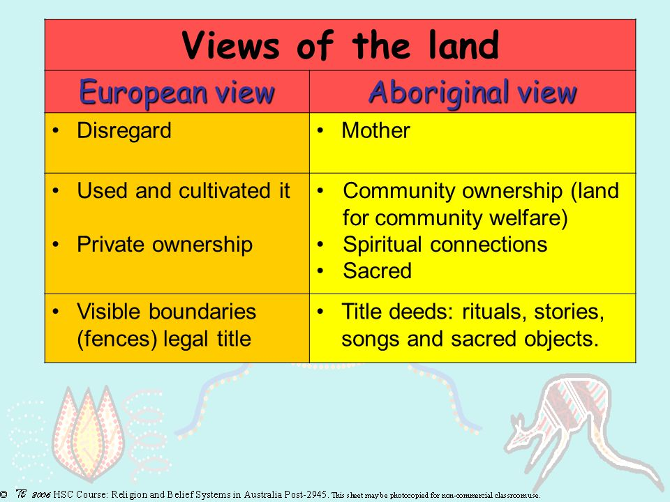 Views of the land European view Aboriginal view DisregardMother Used and cultivated it Private ownership Community ownership (land for community welfare) Spiritual connections Sacred Visible boundaries (fences) legal title Title deeds: rituals, stories, songs and sacred objects.