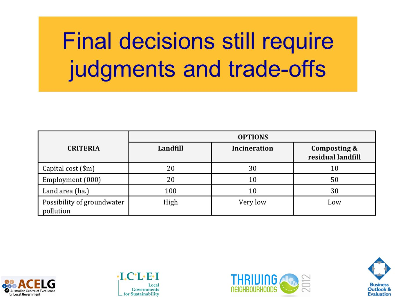 Final decisions still require judgments and trade-offs