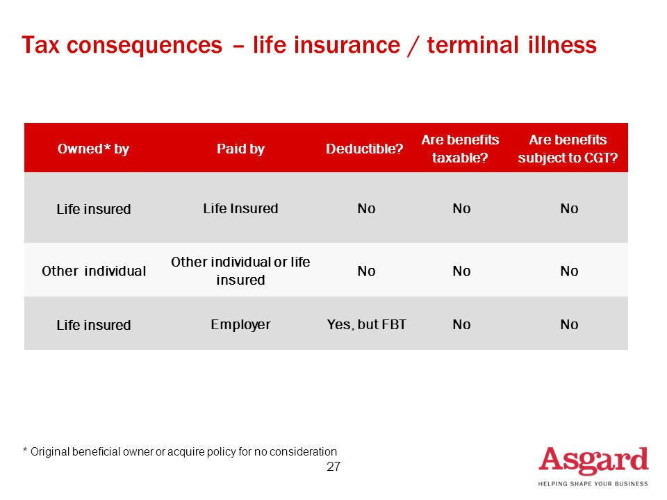 27 Tax consequences – life insurance / terminal illness Owned* byPaid byDeductible.