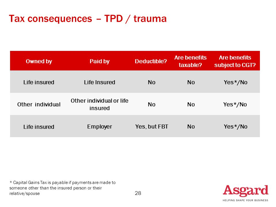 28 Tax consequences – TPD / trauma Owned byPaid byDeductible.