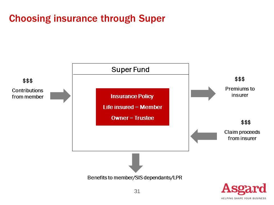 31 Super Fund $$$ Contributions from member Benefits to member/SIS dependants/LPR $$$ Premiums to insurer $$$ Claim proceeds from insurer Insurance Policy Life insured = Member Owner = Trustee Choosing insurance through Super