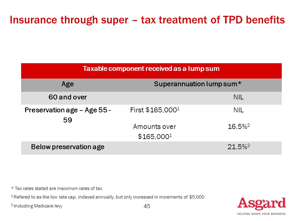 45 Insurance through super – tax treatment of TPD benefits Taxable component received as a lump sum AgeSuperannuation lump sum* 60 and overNIL Preservation age – Age 55 - 59 First $165,000 1 NIL Amounts over $165,000 1 16.5% 2 Below preservation age21.5% 2 * Tax rates stated are maximum rates of tax 1 Refered to as the low rate cap, indexed annually, but only increased in increments of $5,000 2 Including Medicare levy