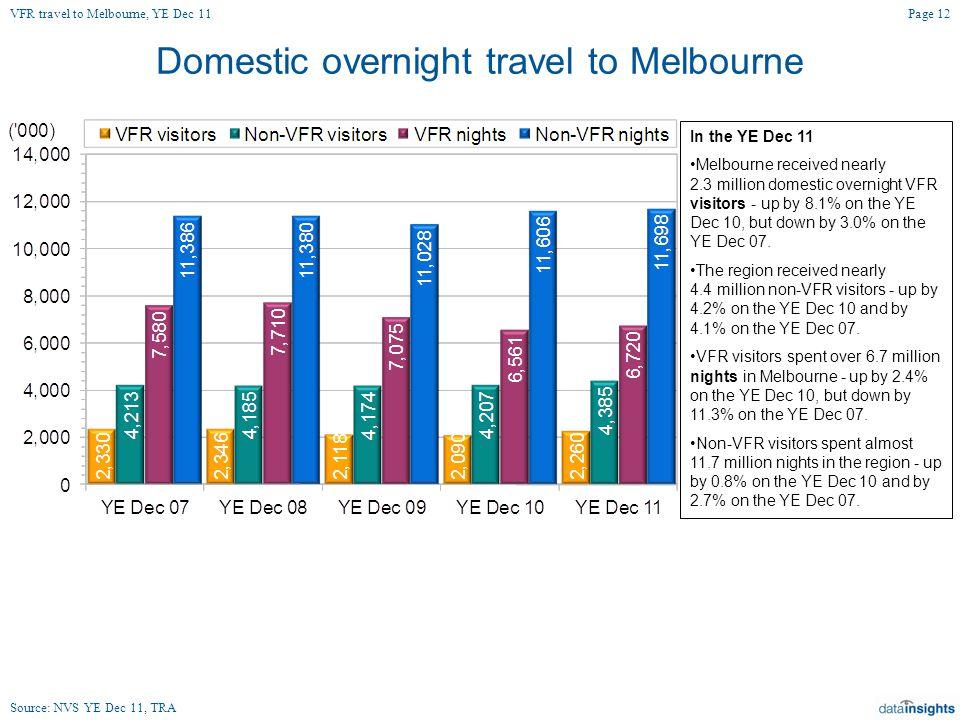 Domestic overnight travel to Melbourne In the YE Dec 11 Melbourne received nearly 2.3 million domestic overnight VFR visitors - up by 8.1% on the YE Dec 10, but down by 3.0% on the YE Dec 07.