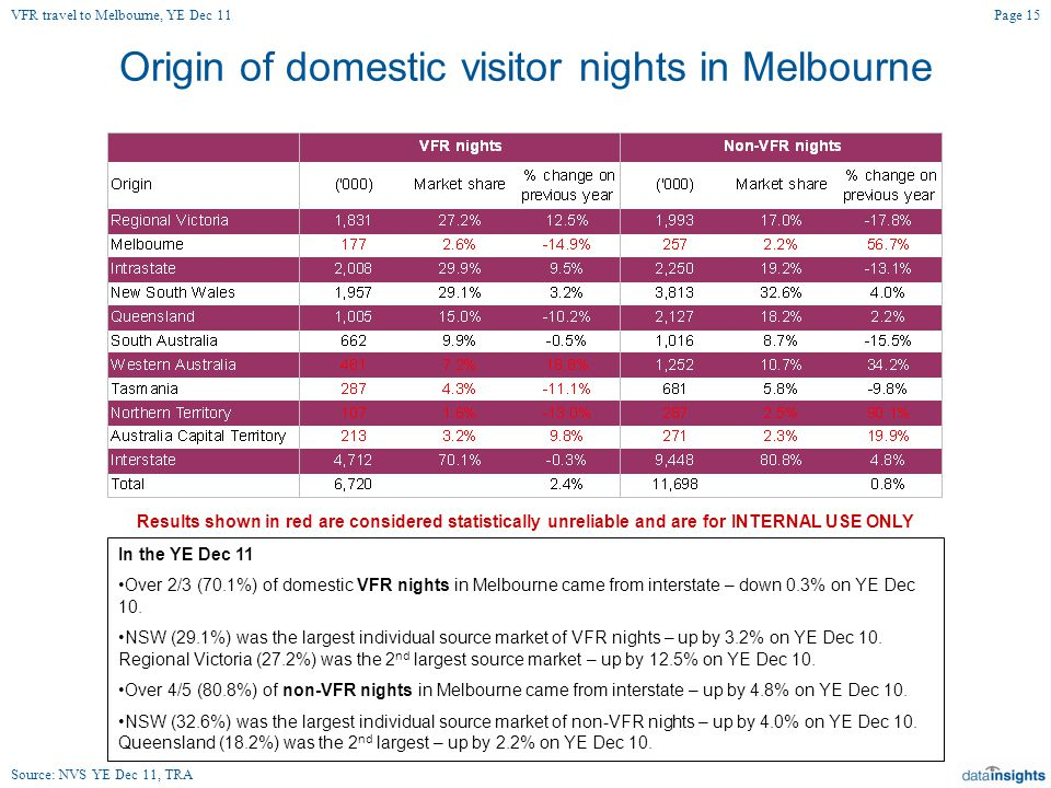 Origin of domestic visitor nights in Melbourne Page 15 Source: NVS YE Dec 11, TRA In the YE Dec 11 Over 2/3 (70.1%) of domestic VFR nights in Melbourne came from interstate – down 0.3% on YE Dec 10.