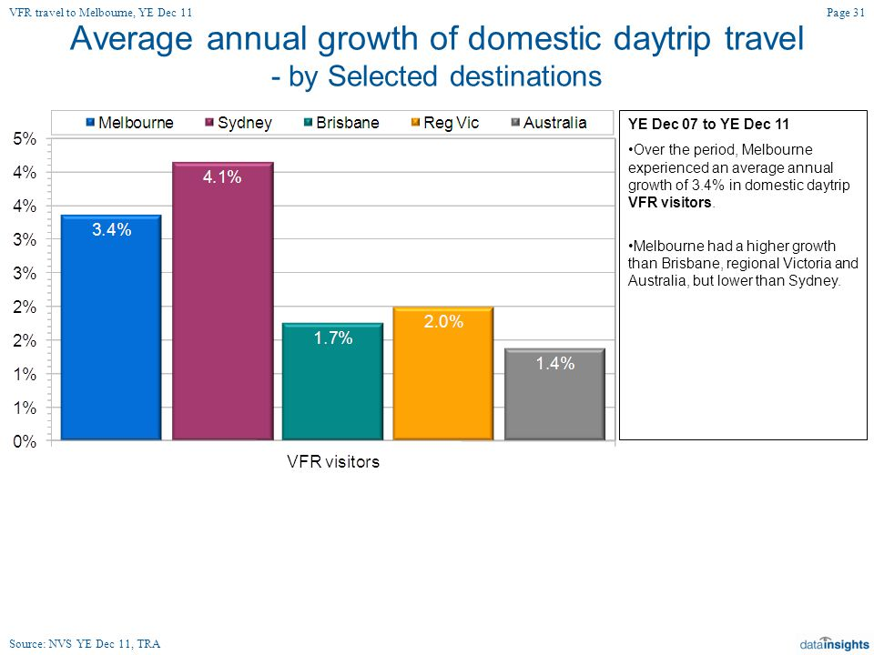 Average annual growth of domestic daytrip travel - by Selected destinations YE Dec 07 to YE Dec 11 Over the period, Melbourne experienced an average annual growth of 3.4% in domestic daytrip VFR visitors.