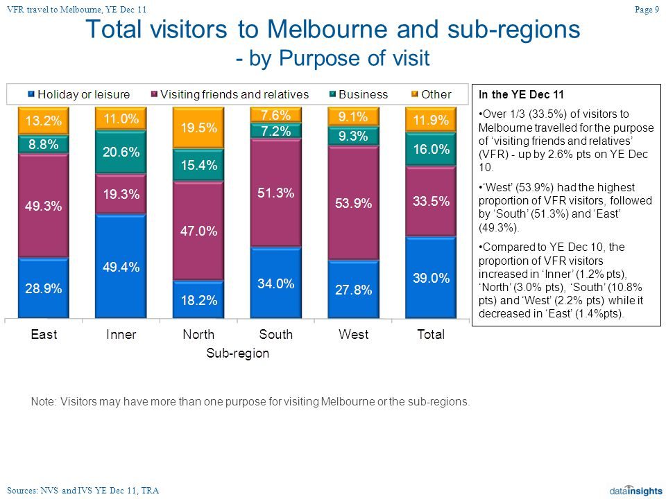 Total visitors to Melbourne and sub-regions - by Purpose of visit In the YE Dec 11 Over 1/3 (33.5%) of visitors to Melbourne travelled for the purpose of 'visiting friends and relatives' (VFR) - up by 2.6% pts on YE Dec 10.