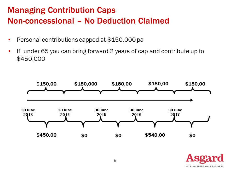 Managing Contribution Caps Non-concessional – No Deduction Claimed Personal contributions capped at $150,000 pa If under 65 you can bring forward 2 years of cap and contribute up to $450,000 9 $150,00$180,000$180,00 30 June 2013 30 June 2014 30 June 2015 30 June 2016 $450,00 $0 $540,00 $0 30 June 2017 $180,00