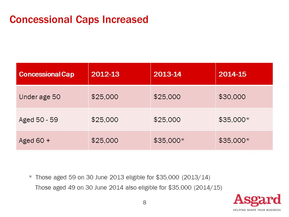 Concessional Caps Increased * Those aged 59 on 30 June 2013 eligible for $35,000 (2013/14) Those aged 49 on 30 June 2014 also eligible for $35,000 (2014/15) Concessional Cap2012-132013-142014-15 Under age 50$25,000 $30,000 Aged 50 - 59$25,000 $35,000* Aged 60 +$25,000$35,000* 8