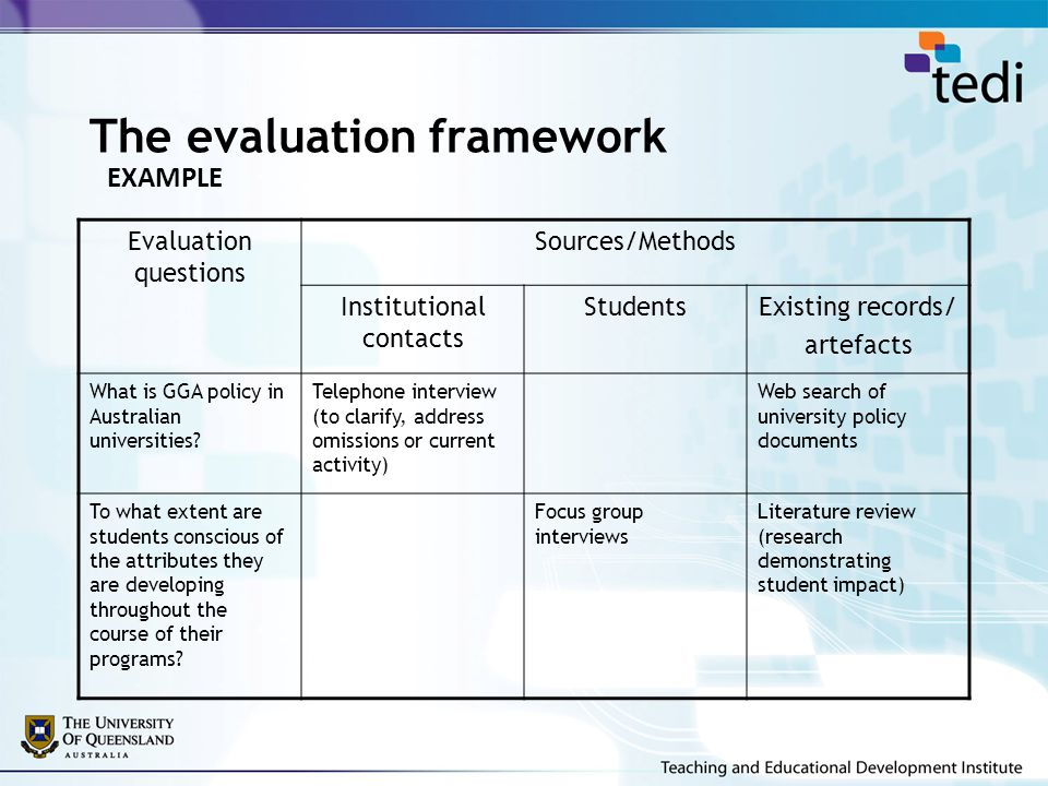 The evaluation framework Evaluation questions Sources/Methods Institutional contacts StudentsExisting records/ artefacts What is GGA policy in Australian universities.