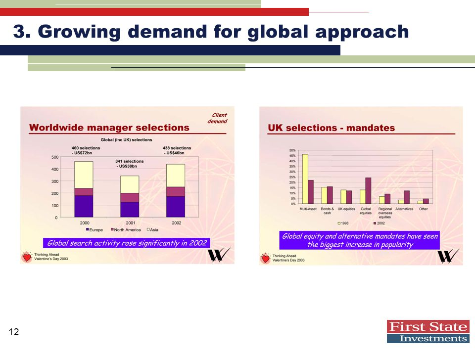 12 3. Growing demand for global approach