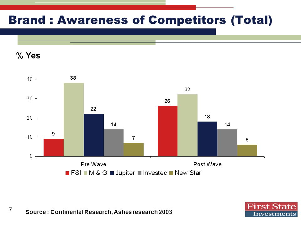 7 Brand : Awareness of Competitors (Total) Source : Continental Research, Ashes research 2003 % Yes