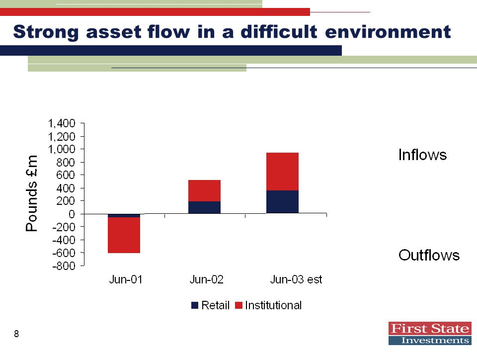 8 Strong asset flow in a difficult environment