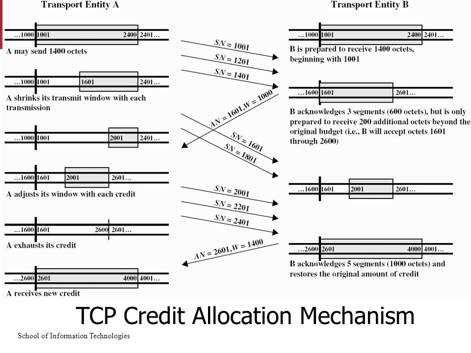 School of Information Technologies TCP Credit Allocation Mechanism