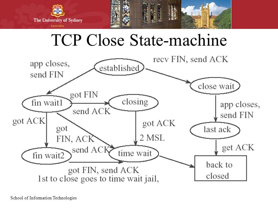 School of Information Technologies TCP Close State-machine