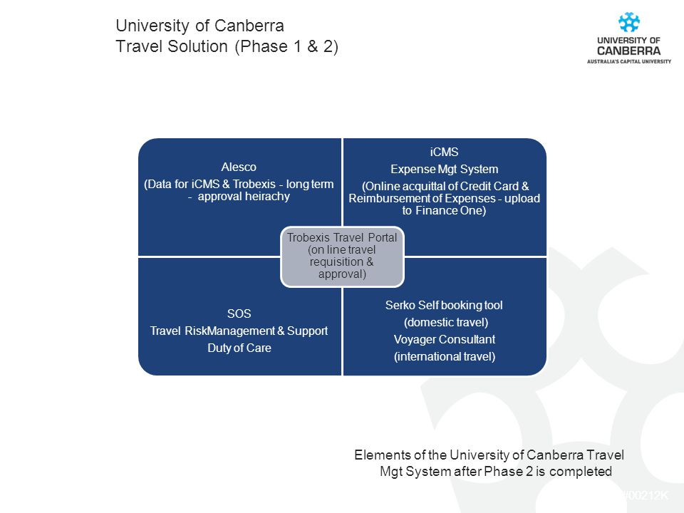 CRICOS #00212K Elements of the University of Canberra Travel Mgt System after Phase 2 is completed University of Canberra Travel Solution (Phase 1 & 2) Alesco (Data for iCMS & Trobexis - long term - approval heirachy Alesco (Data for iCMS & Trobexis - long term - approval heirachy iCMS Expense Mgt System (Online acquittal of Credit Card & Reimbursement of Expenses - upload to Finance One) SOS Travel RiskManagement & Support Duty of Care Serko Self booking tool (domestic travel) Voyager Consultant (international travel) Trobexis Travel Portal (on line travel requisition & approval)