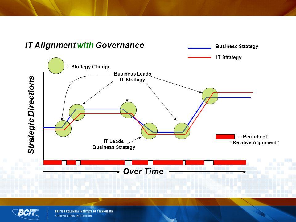 Business Strategy IT Strategy IT Alignment with Governance Over Time Strategic Directions = Periods of Relative Alignment Business Leads IT Strategy IT Leads Business Strategy = Strategy Change