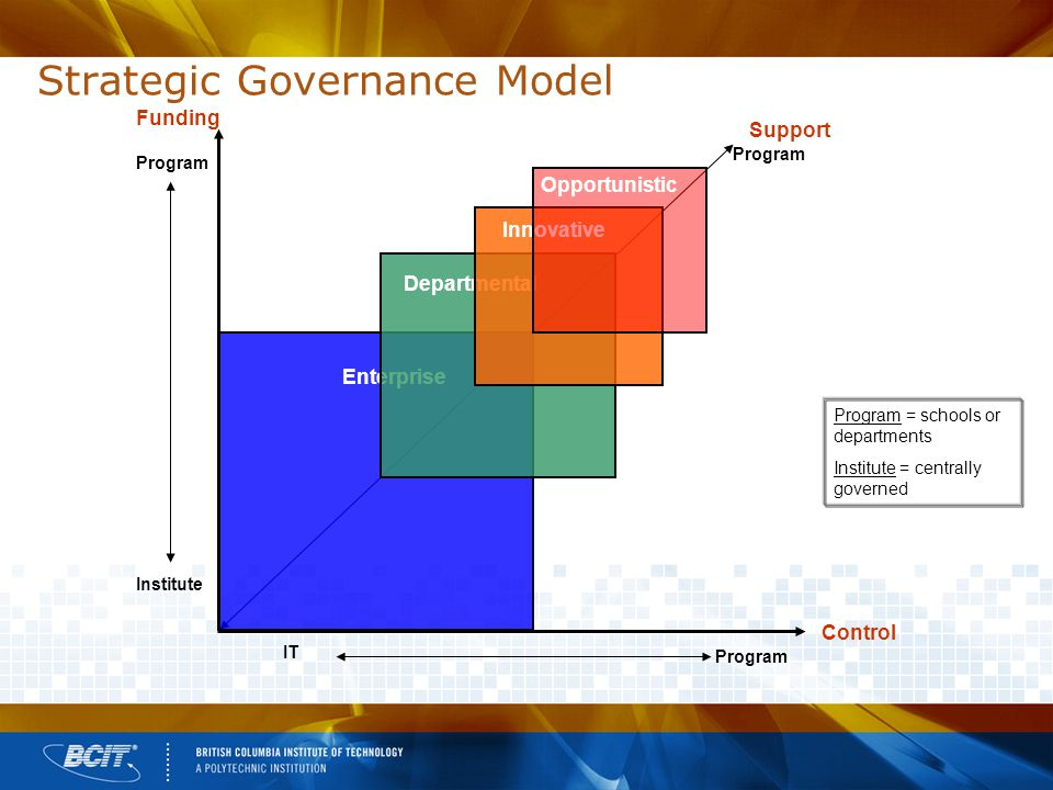 Strategic Governance Model Support Program Enterprise Departmental Innovative Opportunistic Funding Institute Program Control IT Program = schools or departments Institute = centrally governed