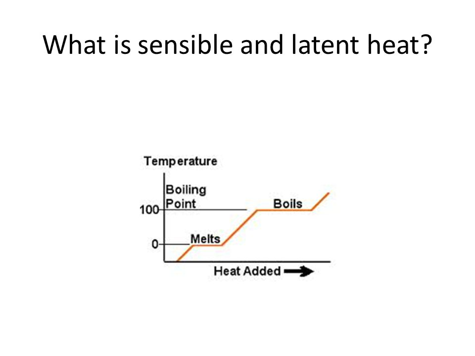 What is sensible and latent heat
