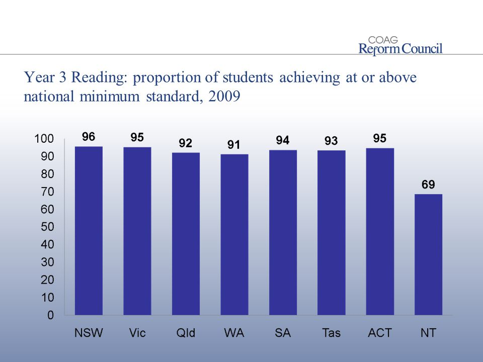 Year 3 Reading: proportion of students achieving at or above national minimum standard, 2009