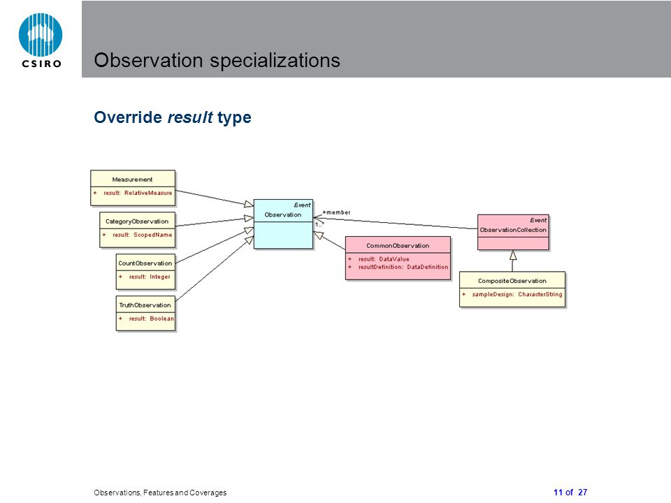 11 of 27 Observations, Features and Coverages Observation specializations Override result type
