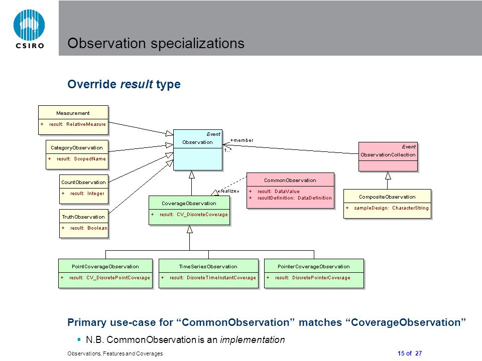 15 of 27 Observations, Features and Coverages Observation specializations Override result type Primary use-case for CommonObservation matches CoverageObservation  N.B.