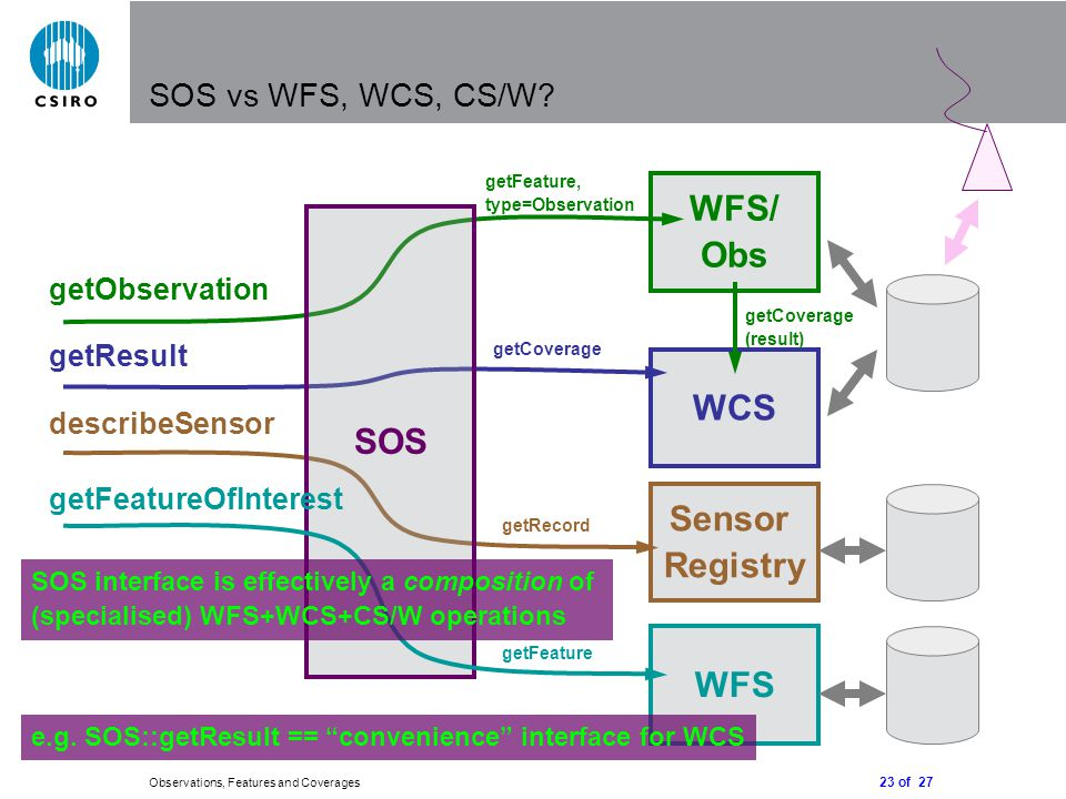 23 of 27 Observations, Features and Coverages SOS vs WFS, WCS, CS/W.