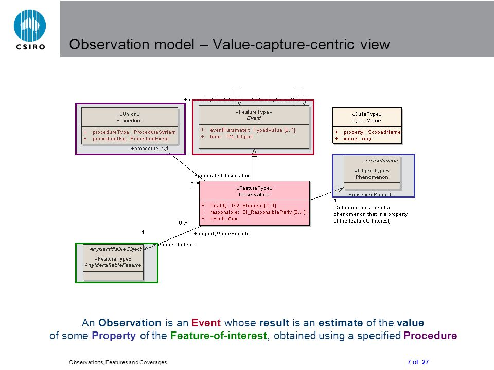 7 of 27 Observations, Features and Coverages Observation model – Value-capture-centric view An Observation is an Event whose result is an estimate of the value of some Property of the Feature-of-interest, obtained using a specified Procedure