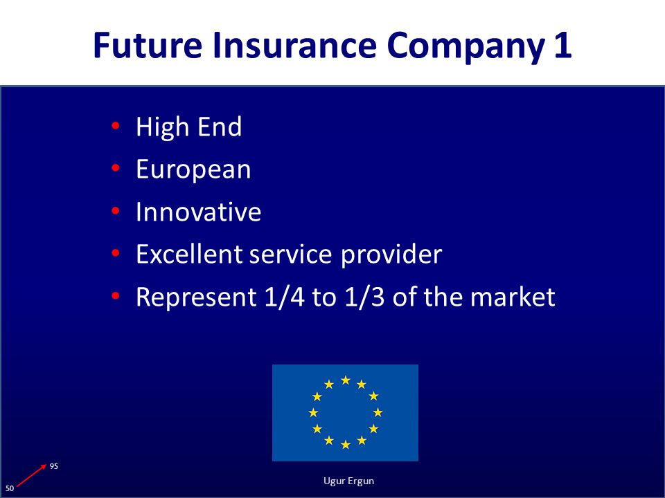 95 50 Ugur Ergun Future Insurance Company 1 High End European Innovative Excellent service provider Represent 1/4 to 1/3 of the market