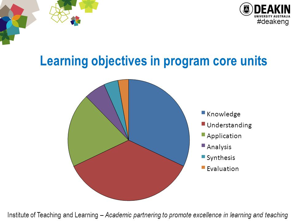 Institute of Teaching and Learning – Academic partnering to promote excellence in learning and teaching #deakeng Learning objectives in program core units Knowledge Understanding Application Analysis Synthesis Evaluation