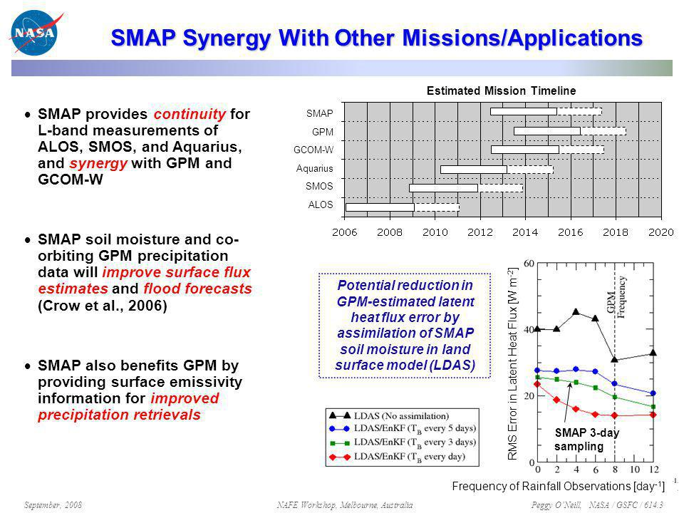 Peggy O'Neill, NASA / GSFC / 614.3 September, 2008NAFE Workshop, Melbourne, Australia SMAP Synergy With Other Missions/Applications  SMAP provides continuity for L-band measurements of ALOS, SMOS, and Aquarius, and synergy with GPM and GCOM-W  SMAP soil moisture and co- orbiting GPM precipitation data will improve surface flux estimates and flood forecasts (Crow et al., 2006)  SMAP also benefits GPM by providing surface emissivity information for improved precipitation retrievals SMAP GPM GCOM-W Aquarius SMOS ALOS RMS Error in Latent Heat Flux [W m -2 ] Frequency of Rainfall Observations [day -1 ] Potential reduction in GPM-estimated latent heat flux error by assimilation of SMAP soil moisture in land surface model (LDAS) SMAP 3-day sampling Estimated Mission Timeline
