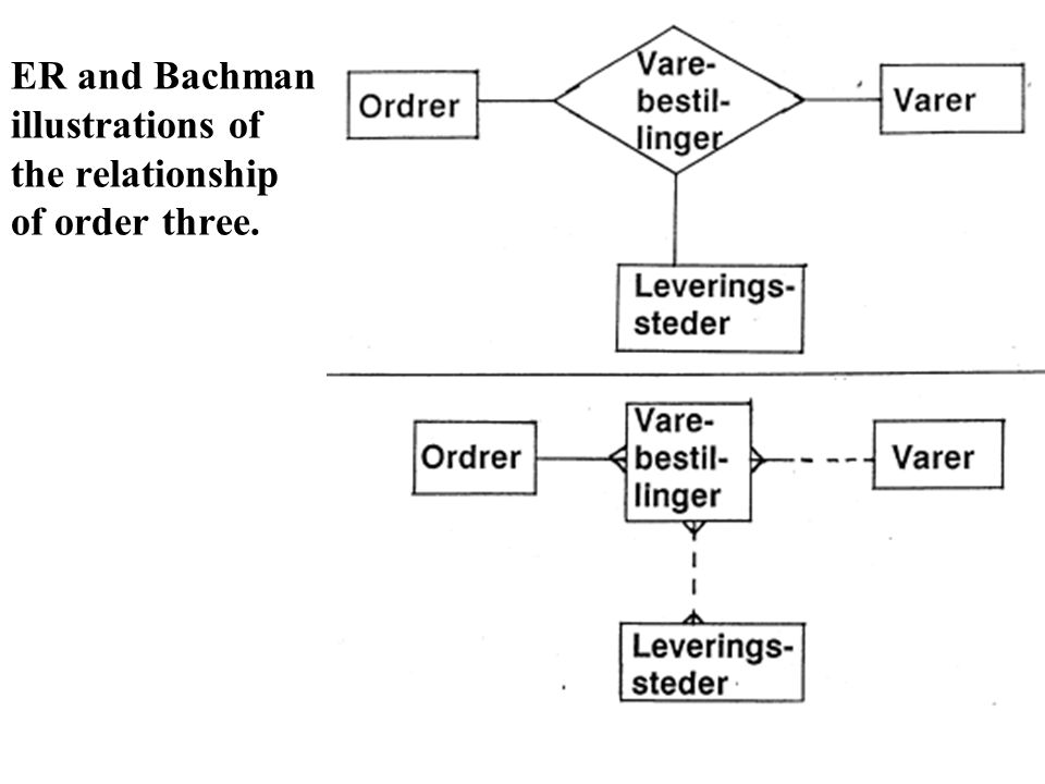 ER and Bachman illustrations of the relationship of order three.