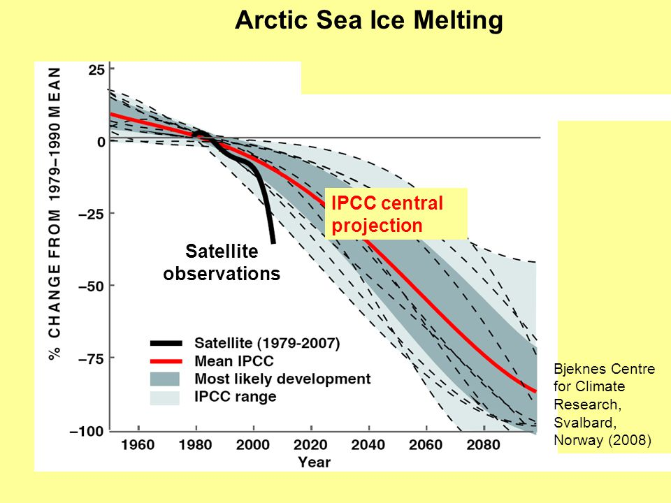 Arctic Sea Ice Melting projection Bjeknes Centre for Climate Research, Svalbard, Norway (2008) Satellite observations IPCC central projection