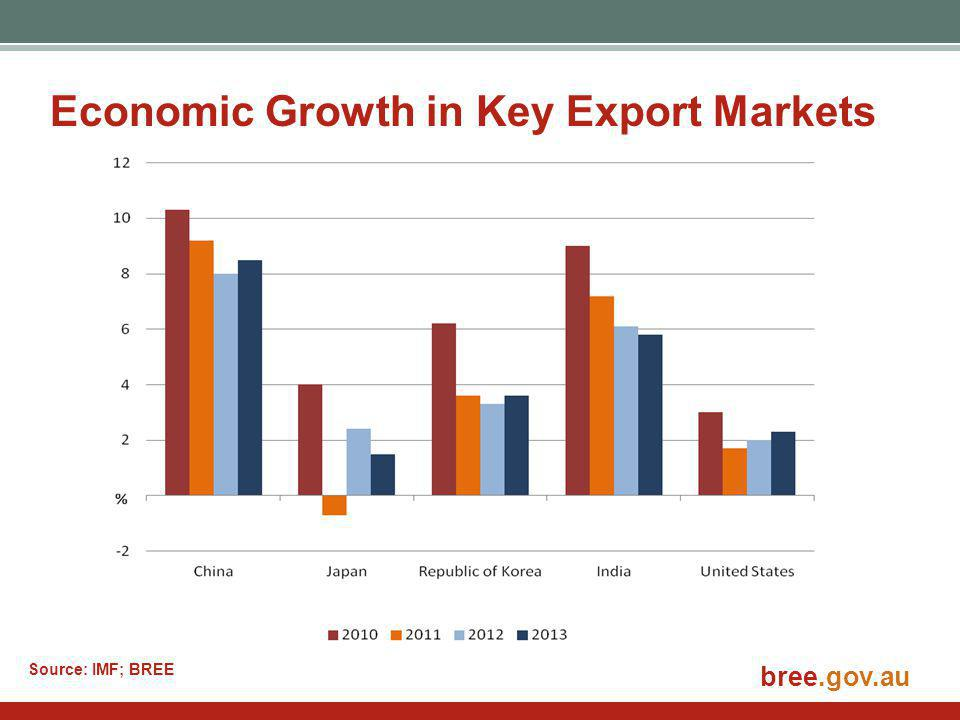bree.gov.au Economic Growth in Key Export Markets Source: IMF; BREE