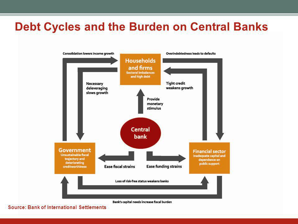bree.gov.au Debt Cycles and the Burden on Central Banks Source: Bank of International Settlements