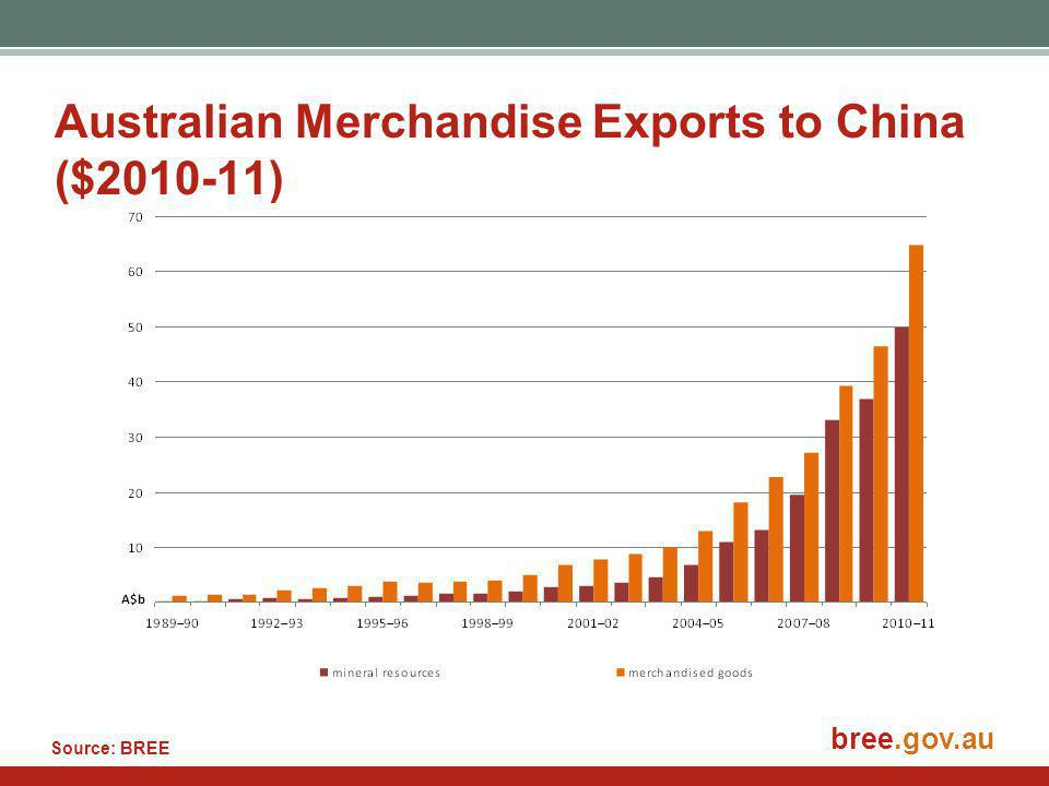 bree.gov.au Australian Merchandise Exports to China ($2010-11) Source: BREE