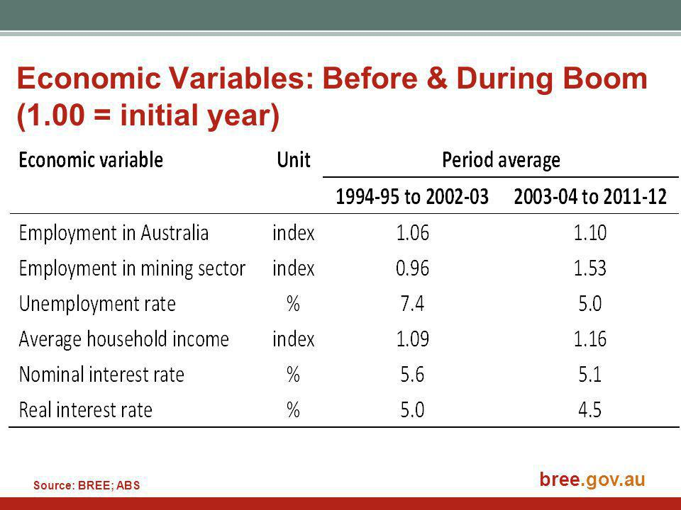 bree.gov.au Economic Variables: Before & During Boom (1.00 = initial year) Source: BREE; ABS