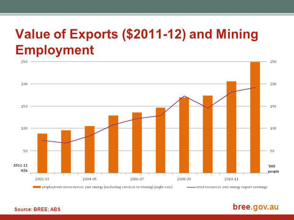 Value of Exports ($2011-12) and Mining Employment Source: BREE; ABS