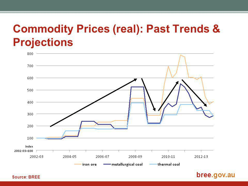 bree.gov.au Commodity Prices (real): Past Trends & Projections Source: BREE