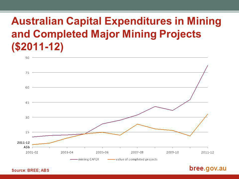 bree.gov.au Australian Capital Expenditures in Mining and Completed Major Mining Projects ($2011-12) Source: BREE; ABS