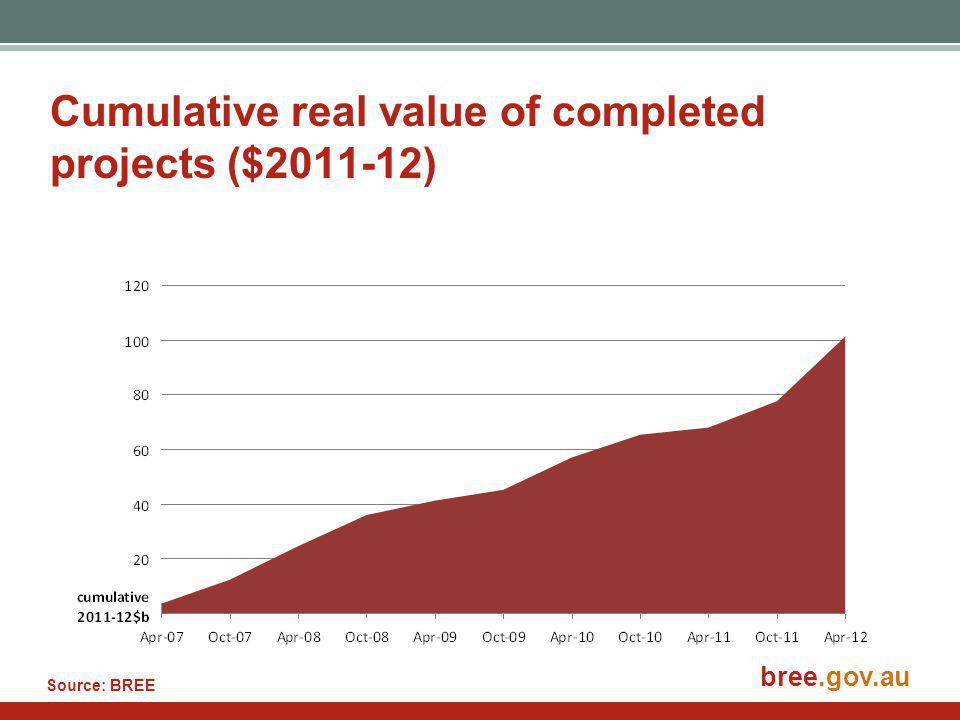 bree.gov.au Cumulative real value of completed projects ($2011-12) Source: BREE