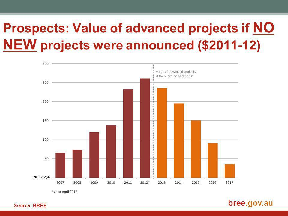 bree.gov.au Prospects: Value of advanced projects if NO NEW projects were announced ($2011-12) Source: BREE
