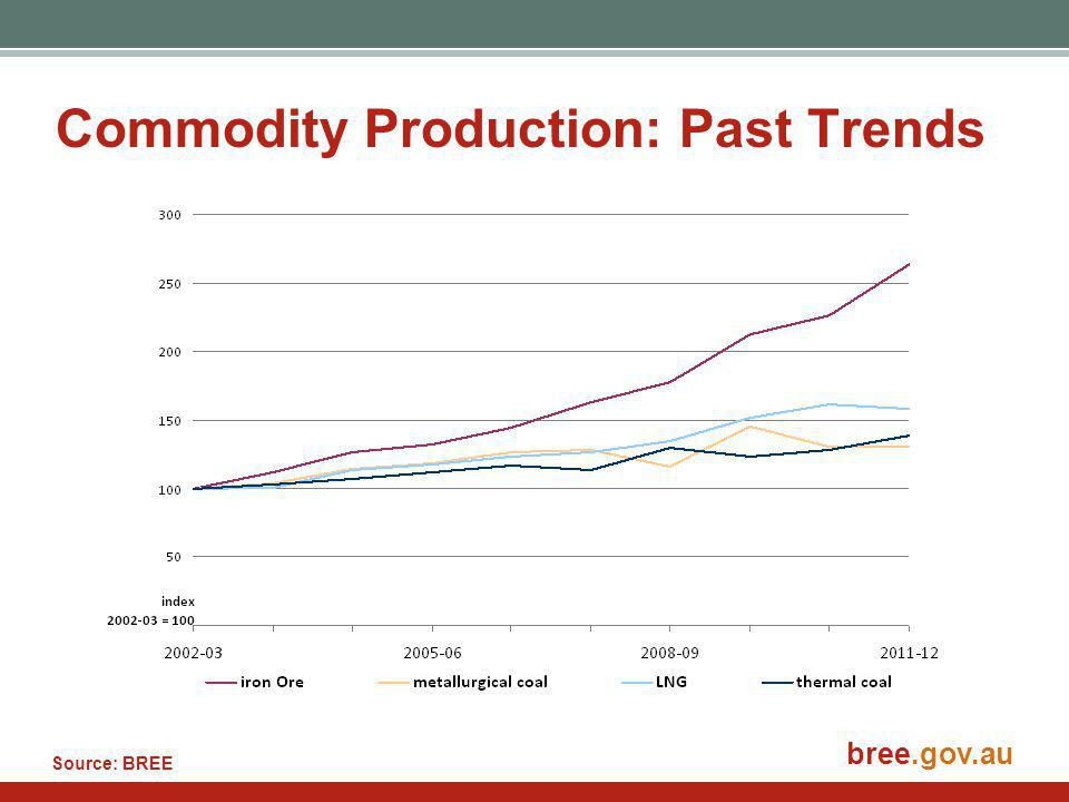 bree.gov.au Commodity Production: Past Trends Source: BREE