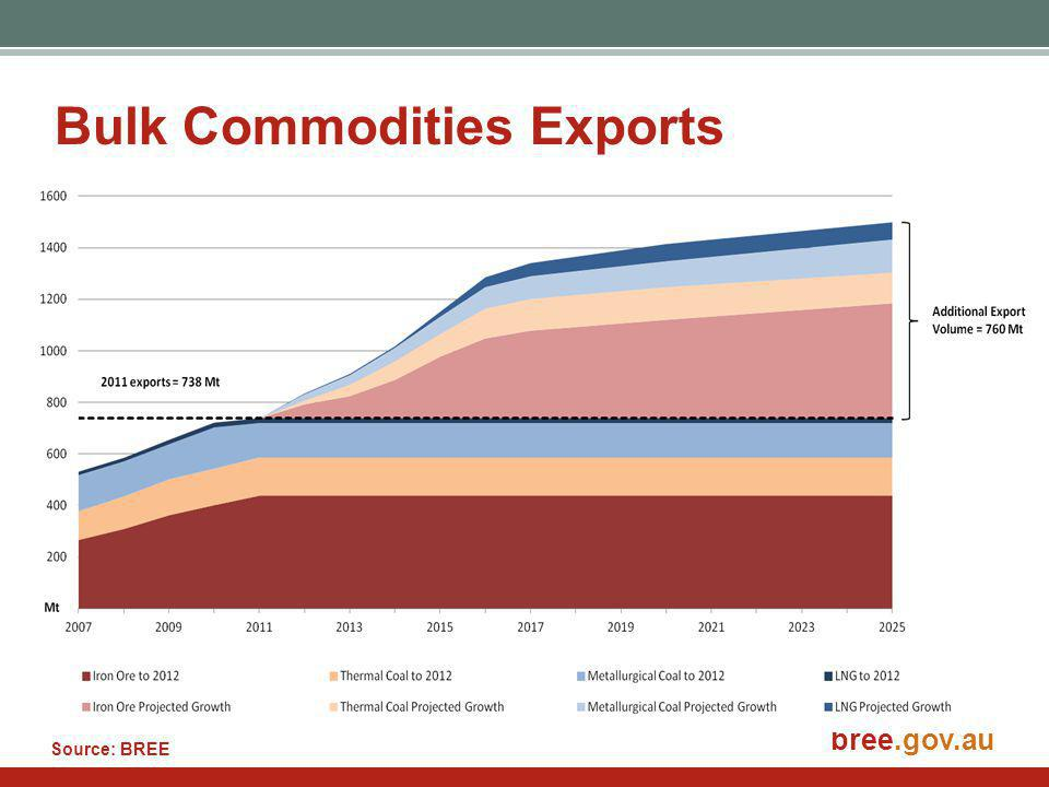 bree.gov.au Bulk Commodities Exports Source: BREE